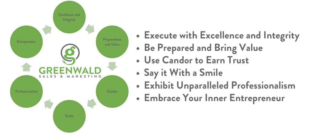 Greenwald Sales & Marketing Core Values
